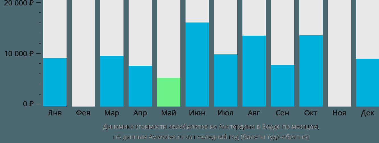 Динамика стоимости авиабилетов из Амстердама в Бордо по месяцам