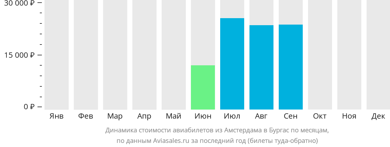 Динамика стоимости авиабилетов из Амстердама в Бургас по месяцам