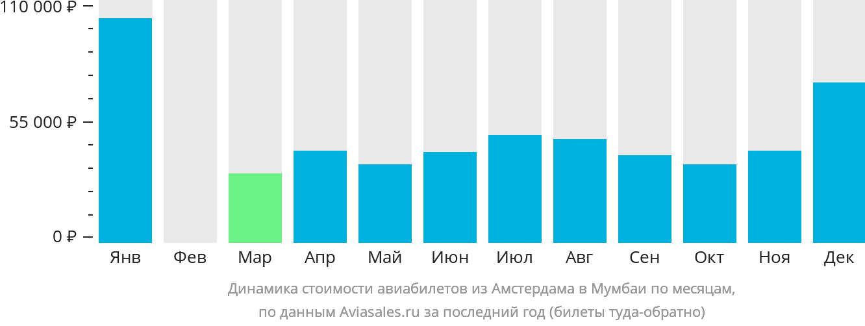Динамика стоимости авиабилетов из Амстердама в Мумбаи по месяцам