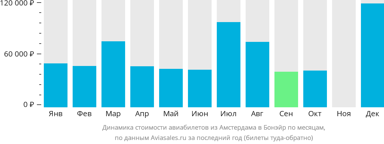 Динамика стоимости авиабилетов из Амстердама в Бонэйр по месяцам