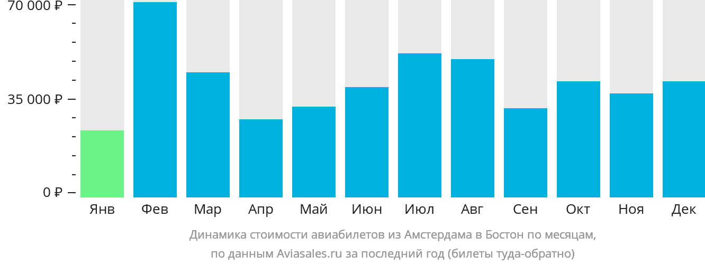 Динамика стоимости авиабилетов из Амстердама в Бостон по месяцам