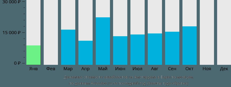 Динамика стоимости авиабилетов из Амстердама в Бари по месяцам