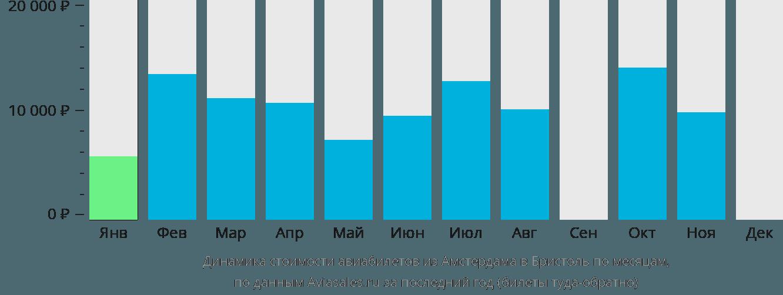 Динамика стоимости авиабилетов из Амстердама в Бристоль по месяцам