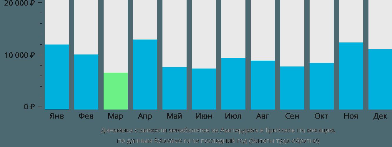 Динамика стоимости авиабилетов из Амстердама в Брюссель по месяцам