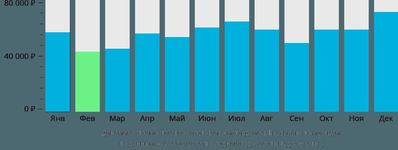 Динамика стоимости авиабилетов из Амстердама в Бразилию по месяцам