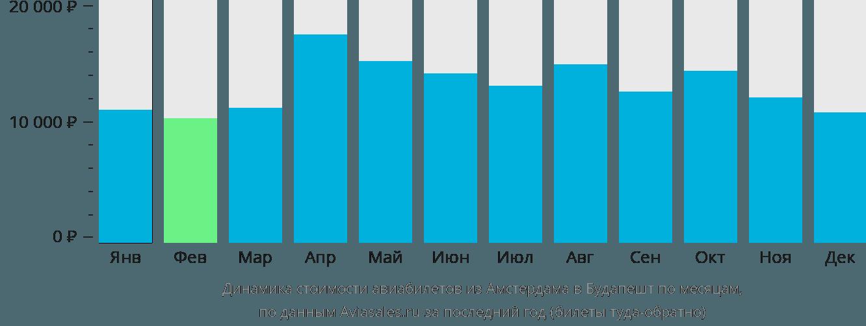 Динамика стоимости авиабилетов из Амстердама в Будапешт по месяцам