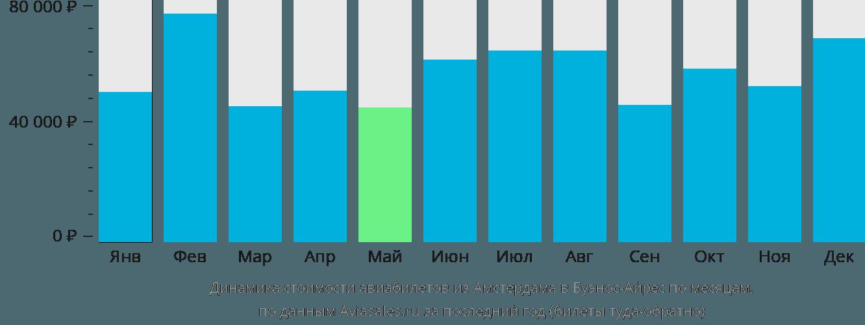 Динамика стоимости авиабилетов из Амстердама в Буэнос-Айрес по месяцам
