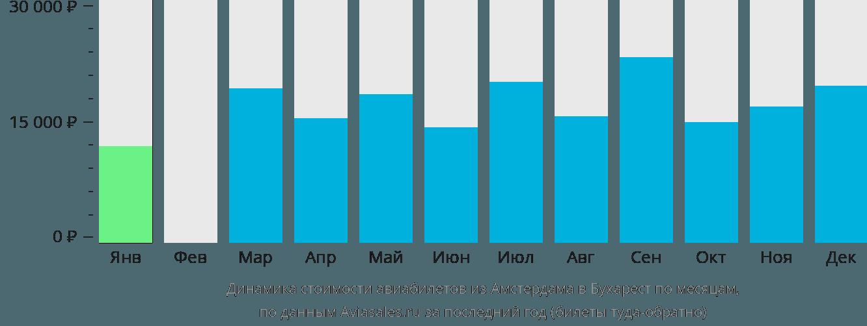 Динамика стоимости авиабилетов из Амстердама в Бухарест по месяцам