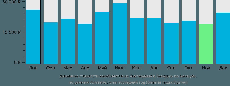 Динамика стоимости авиабилетов из Амстердама в Беларусь по месяцам
