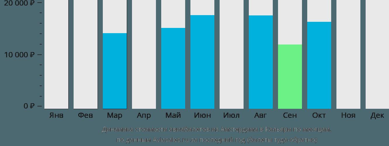 Динамика стоимости авиабилетов из Амстердама в Кальяри по месяцам