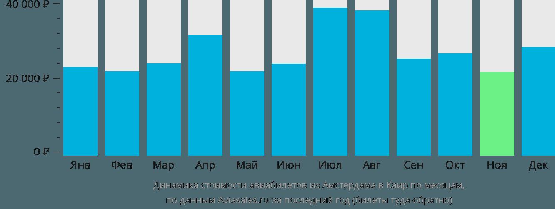 Динамика стоимости авиабилетов из Амстердама в Каир по месяцам