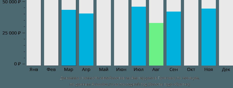 Динамика стоимости авиабилетов из Амстердама в Гуанчжоу по месяцам
