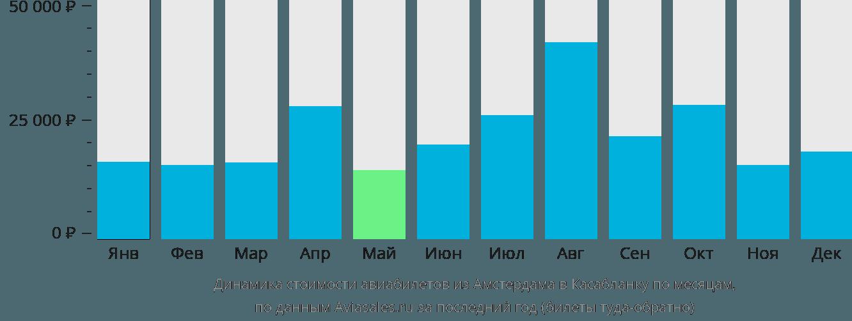 Динамика стоимости авиабилетов из Амстердама в Касабланку по месяцам