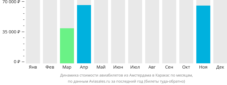 Динамика стоимости авиабилетов из Амстердама в Каракас по месяцам