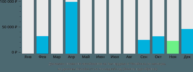 Динамика стоимости авиабилетов из Амстердама в Челябинск по месяцам