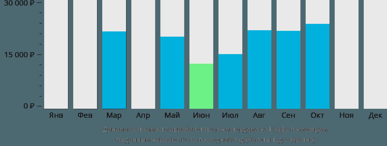 Динамика стоимости авиабилетов из Амстердама на Корфу по месяцам