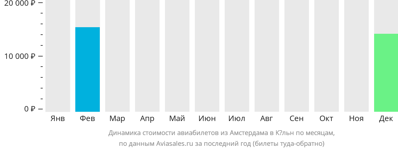Динамика стоимости авиабилетов из Амстердама в Кёльн по месяцам