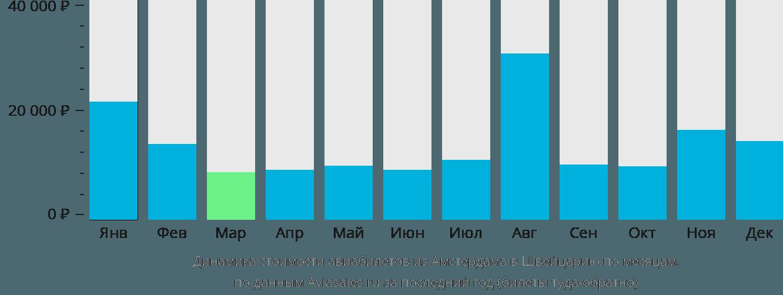 Динамика стоимости авиабилетов из Амстердама в Швейцарию по месяцам