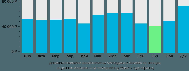 Динамика стоимости авиабилетов из Амстердама в Коломбо по месяцам