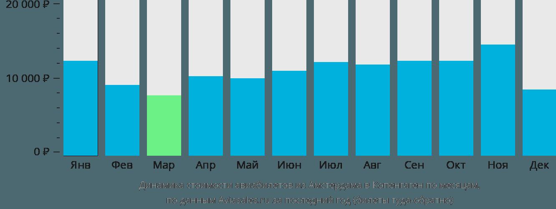 Динамика стоимости авиабилетов из Амстердама в Копенгаген по месяцам