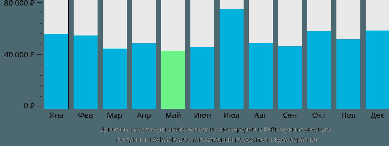 Динамика стоимости авиабилетов из Амстердама в Кейптаун по месяцам