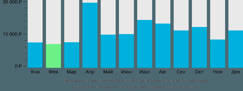 Динамика стоимости авиабилетов из Амстердама в Катанию по месяцам