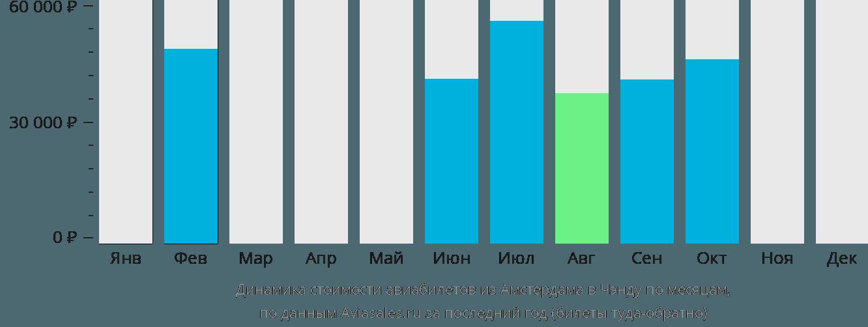 Динамика стоимости авиабилетов из Амстердама в Чэнду по месяцам