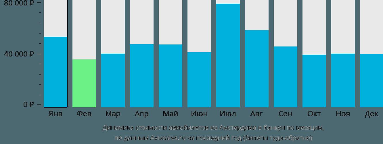 Динамика стоимости авиабилетов из Амстердама в Канкун по месяцам