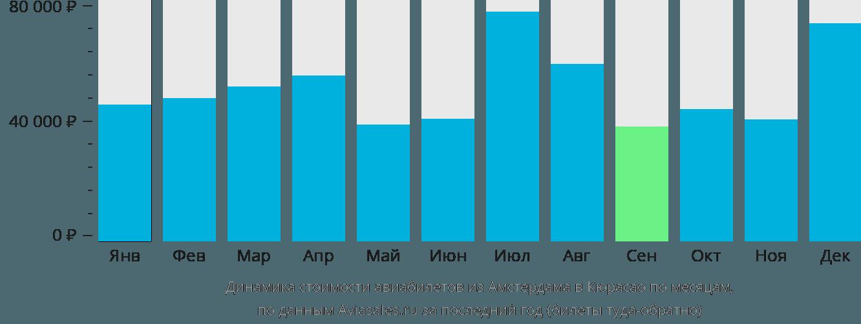 Динамика стоимости авиабилетов из Амстердама в Кюрасао по месяцам