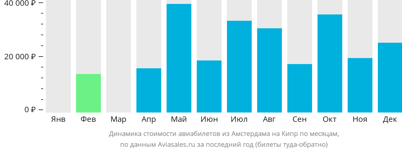 Динамика стоимости авиабилетов из Амстердама на Кипр по месяцам