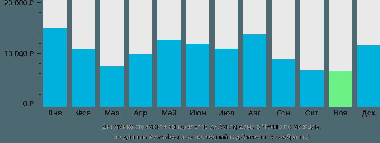 Динамика стоимости авиабилетов из Амстердама в Чехию по месяцам