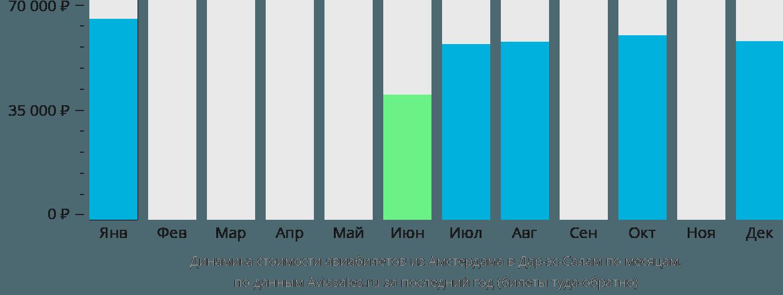 Динамика стоимости авиабилетов из Амстердама в Дар-эс-Салам по месяцам