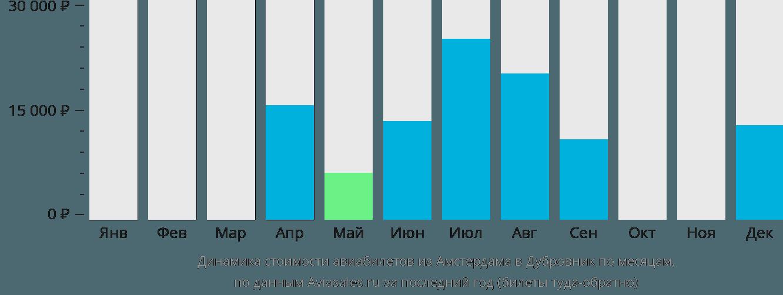 Динамика стоимости авиабилетов из Амстердама в Дубровник по месяцам