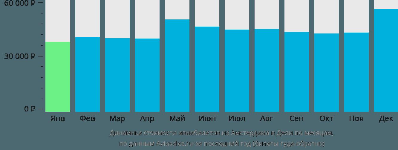 Динамика стоимости авиабилетов из Амстердама в Дели по месяцам