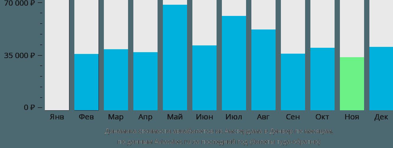 Динамика стоимости авиабилетов из Амстердама в Денвер по месяцам