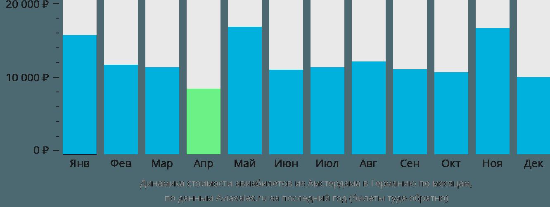 Динамика стоимости авиабилетов из Амстердама в Германию по месяцам