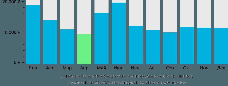 Динамика стоимости авиабилетов из Амстердама в Данию по месяцам