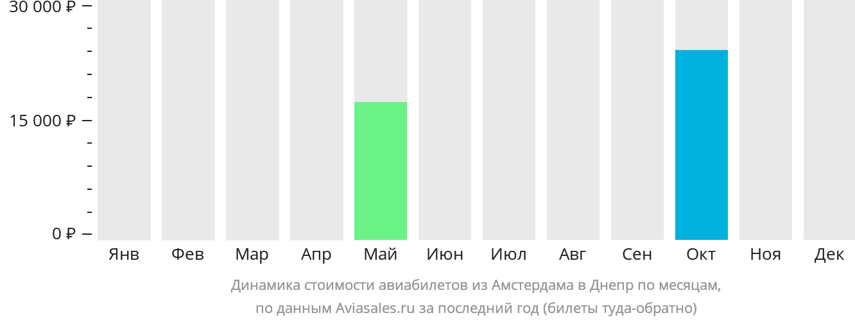 Динамика стоимости авиабилетов из Амстердама в Днепр по месяцам