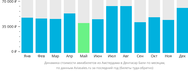 Динамика стоимости авиабилетов из Амстердама в Денпасар Бали по месяцам