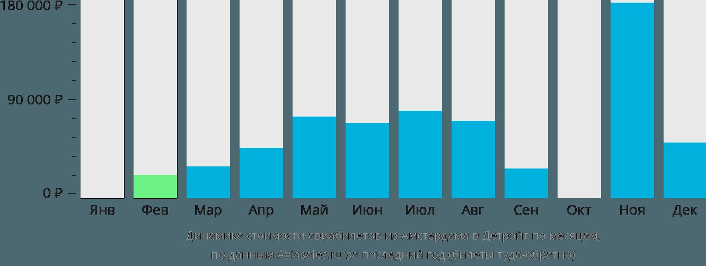 Динамика стоимости авиабилетов из Амстердама в Детройт по месяцам