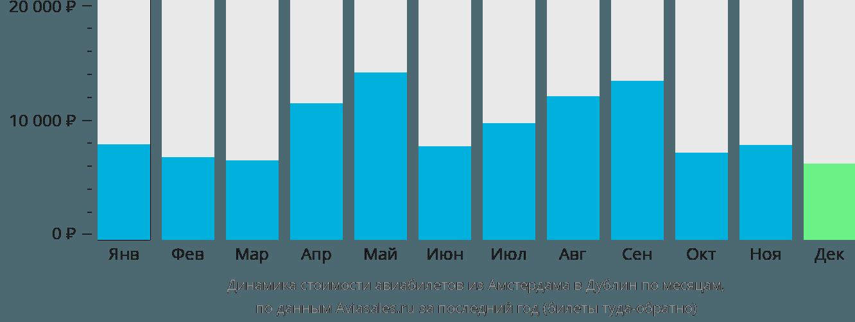 Динамика стоимости авиабилетов из Амстердама в Дублин по месяцам