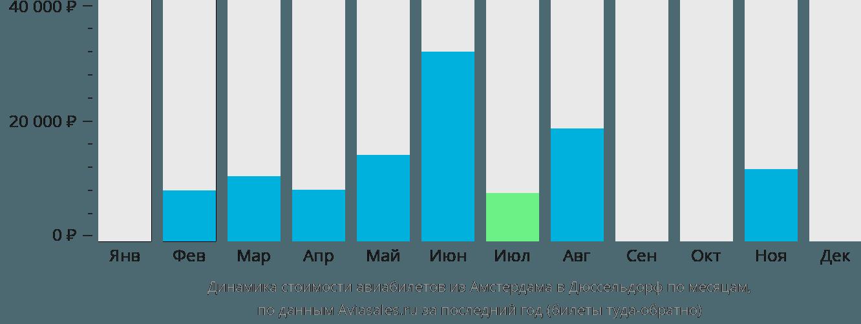 Динамика стоимости авиабилетов из Амстердама в Дюссельдорф по месяцам