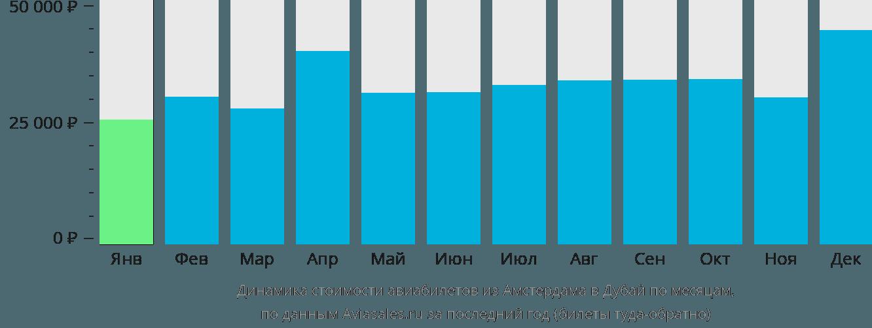 Динамика стоимости авиабилетов из Амстердама в Дубай по месяцам