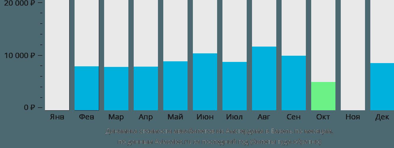 Динамика стоимости авиабилетов из Амстердама в Базель по месяцам