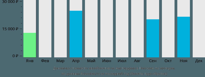Динамика стоимости авиабилетов из Амстердама в Никосию по месяцам