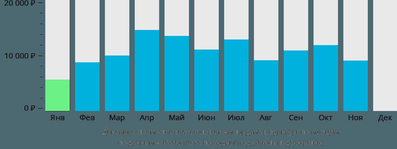 Динамика стоимости авиабилетов из Амстердама в Эдинбург по месяцам