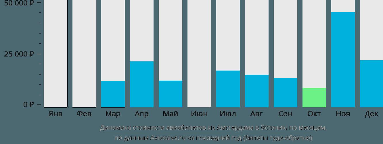 Динамика стоимости авиабилетов из Амстердама в Эстонию по месяцам