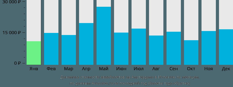 Динамика стоимости авиабилетов из Амстердама в Испанию по месяцам