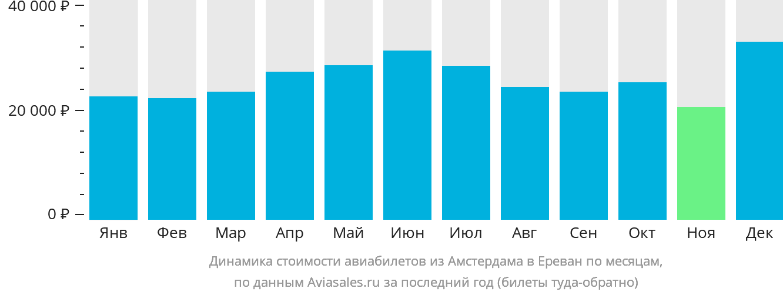 Динамика стоимости авиабилетов из Амстердама в Ереван по месяцам
