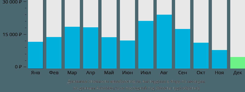 Динамика стоимости авиабилетов из Амстердама в Фару по месяцам